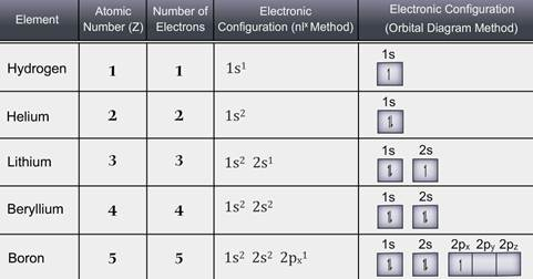 The Outer Electronic Configuration Concept School Of Elements