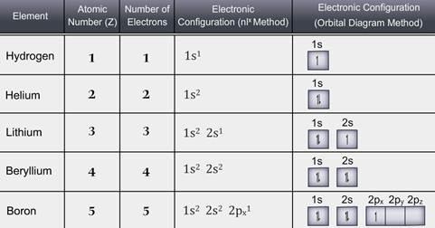 Periodic classification of elements periodic classification of periodic classification of elements urtaz Images