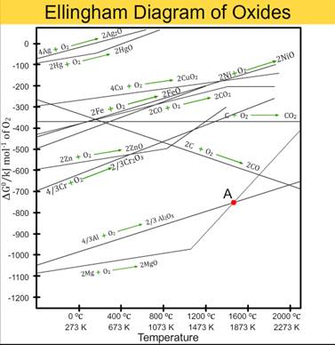 Q cbseclass xiichemistrygeneral principles and process of an ellingham diagram normally consists of plots of change in the gibbs energy with temperature for the formation of oxides an ellingham diagram for oxides ccuart Image collections