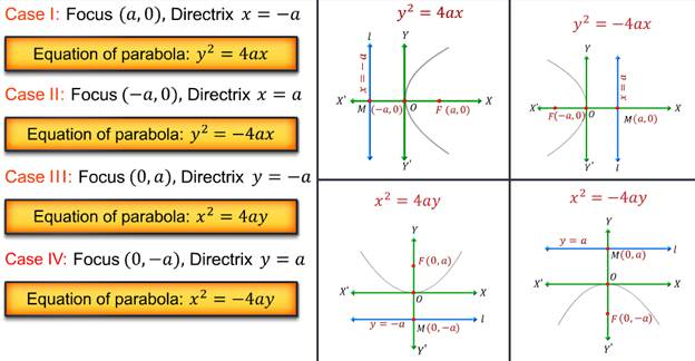 Equation Of The Parabola For Case I