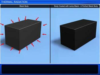 Animated video Lecture for Thermal Radiation