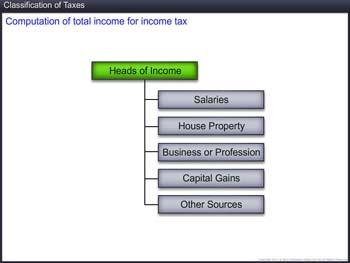 Animated video Lecture for Classification of Taxes