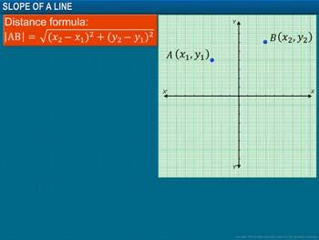 Animated video Lecture for Slope of a Line