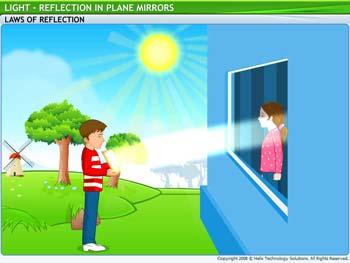 Animated video Lecture for Reflection in Plane Mirrors