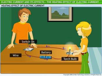 Animated video Lecture for The Heating Effect of Electric Current
