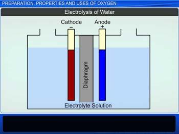 Animated video Lecture for Preparation, Properties and Uses of Oxygen