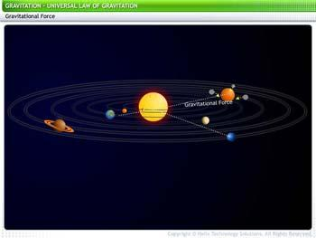 Animated video Lecture for Universal Law of Gravitation