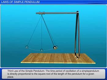 Animated video Lecture for Laws of Simple Pendulum