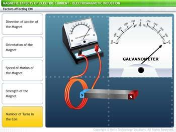 Animated video Lecture for Electromagnetic Induction