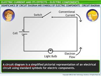 Animated video Lecture for Electric Components