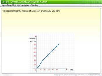 Animated video Lecture for Graphical Representation of Motion