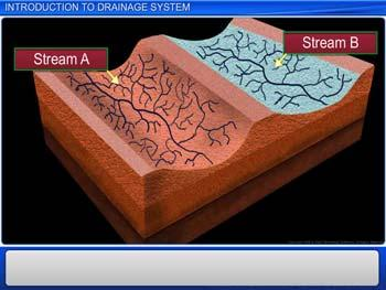 Animated video Lecture for Introduction to Drainage System