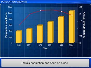 Animated video Lecture for Population Growth