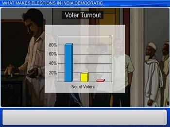 Animated video Lecture for What Makes Elections In India Democratic