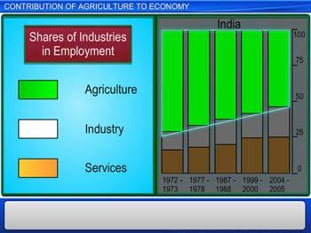 Animated video Lecture for Contribution of Agriculture to Economy