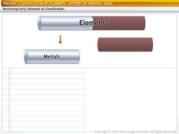 Animated video Lecture for History of Periodic Table