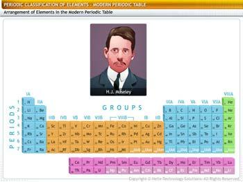 Animated video Lecture for Modern Periodic Table