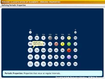 Animated video Lecture for Periodic Properties