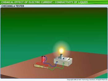 Animated video Lecture for Conductivity of Liquids