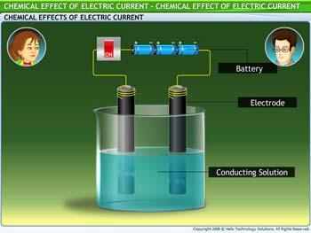 Animated video Lecture for Chemical Effect of Electric Current