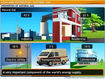 Animated video Lecture for Natural Gases