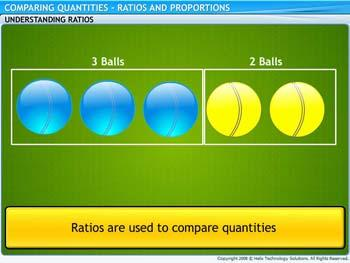 Animated video Lecture for Ratios and Proportions