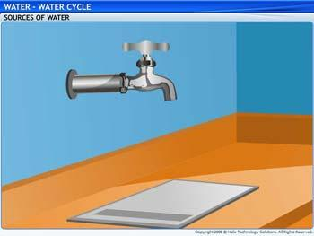 Animated video Lecture for Water Cycle