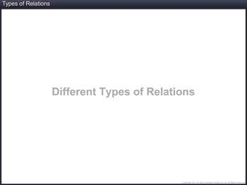 Animated video Lecture for Types of Relations