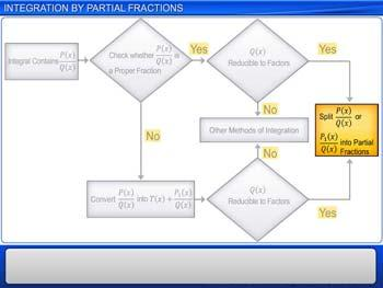 Animated video Lecture for Integration by Partial Fractions
