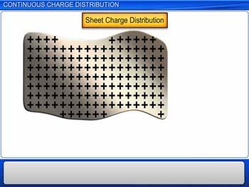 Animated video Lecture for Continuous Charge Distribution