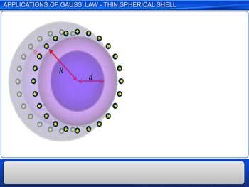 Animated video Lecture for Applications of Gauss' Law - Thin Spherical Shell