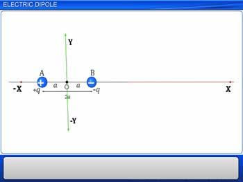 Animated video Lecture for Electric dipole