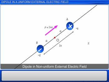 Animated video Lecture for Dipole in a Uniform External Electric Field