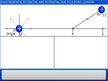 Animated video Lecture for Electrostatic Potential and Potential Due To a Point Charge