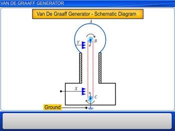 Animated video Lecture for Van De Graaff Generator