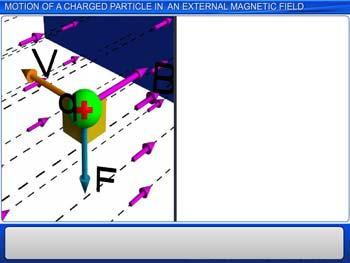Animated video Lecture for Motion Of A Charged Particle In An External Magnetic Field