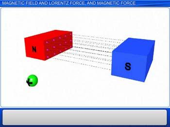 Animated video Lecture for Magnetic Field and Lorentz Force and Magnetic Force