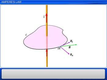 Animated video Lecture for Ampere's law