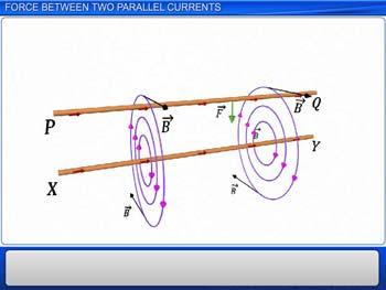 Animated video Lecture for Force Between Two Parallel Currents