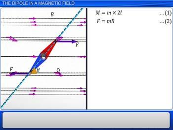 Animated video Lecture for The dipole in a magnetic field