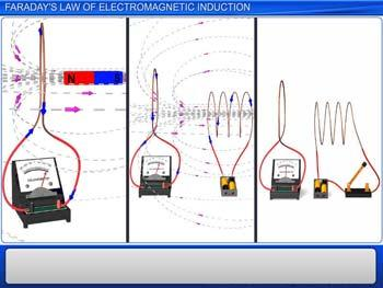 Animated video Lecture for Faraday`s law of electromagnetic induction