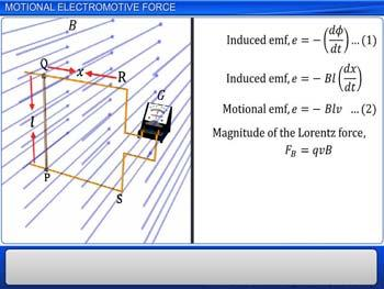Animated video Lecture for Motional electromotive force