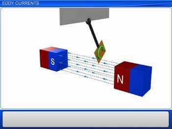 Animated video Lecture for Eddy currents