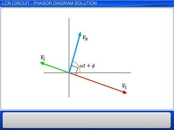 Animated video Lecture for LCR Circuit - Phasor Diagram Solution