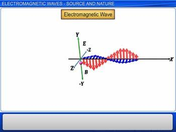 Animated video Lecture for Electromagnetic Waves - Source and Nature