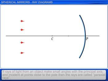 Animated video Lecture for Spherical Mirrors - Ray Diagrams
