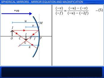 Animated video Lecture for Spherical Mirrors - Mirror Equation and Magnification