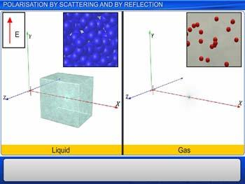 Animated video Lecture for Polarisation by scattering and by reflection