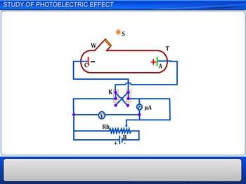 Animated video Lecture for Study of Photoelectric Effect