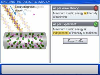 Animated video Lecture for Einstein`s Photoelectric Equation